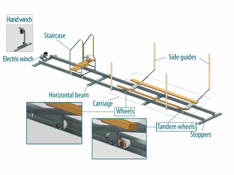Construction of EasyBoatRoller boat rail system